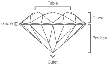 Labelled Parts of Round Brilliant Diamond